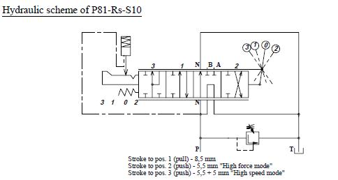 Klapikoneventtiili pikaliikeasento hydraulic sheme