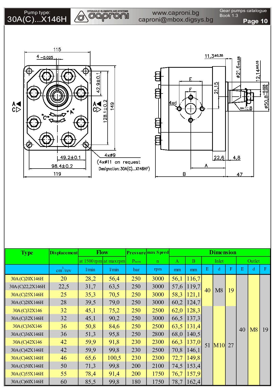 Hammaspyöräpumppu 3 sarja laippalähdöillä 2 pdf