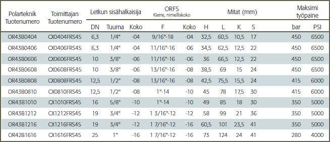 Letkuliitin ORFS-Sisäkierre, 45-astetta