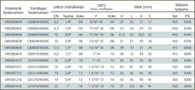 Letkuliitin ORFS-Sisäkierre, 90-astetta