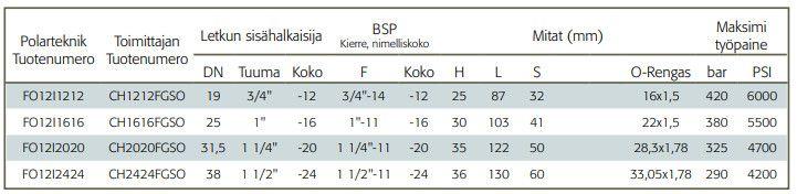 Interlock Letkuliitin BSB-sisäkierre taulukko