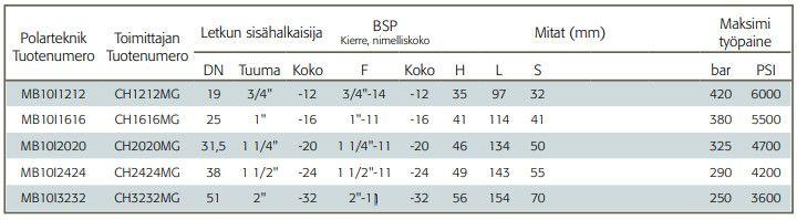 Interlock Letkuliitin BSB-ulkokierre kaavio