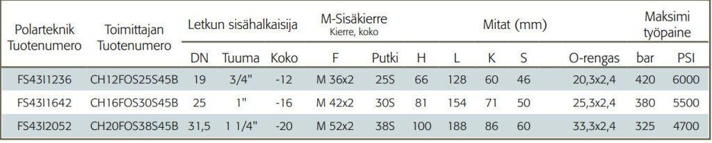 Interlock Letkuliitin M-sisäkierteellä 45-asteen kulma taulukko