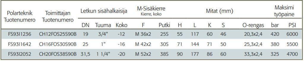 Interlock letkuliitin-M-sisakierteella-90-asteen-kulma-taulukko