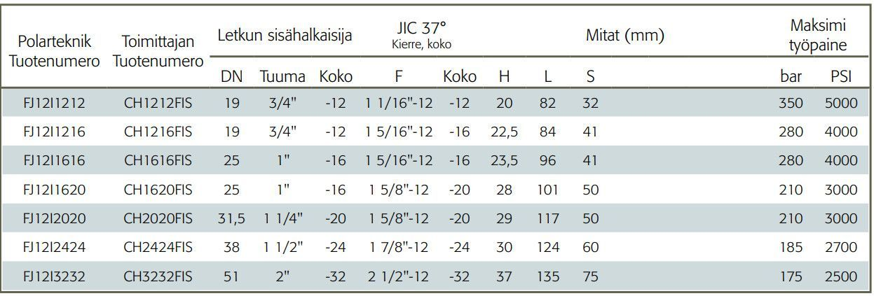 JIC-letkuliitin-sisakierteella-taulukko