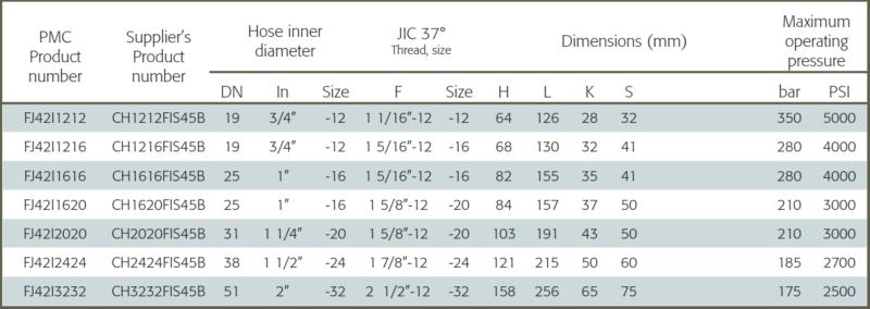 JIC-Letkuliitin interlock sisäkierre, 45-astetta